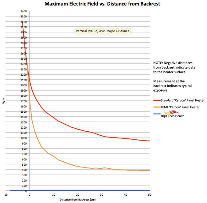 Chart Comparing Maximum Electric Fields