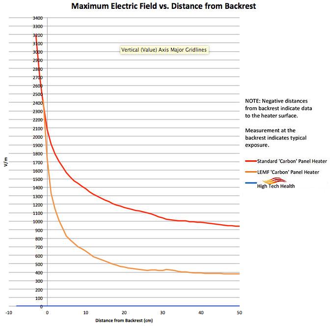 Chart Comparing Maximum Electric Fields