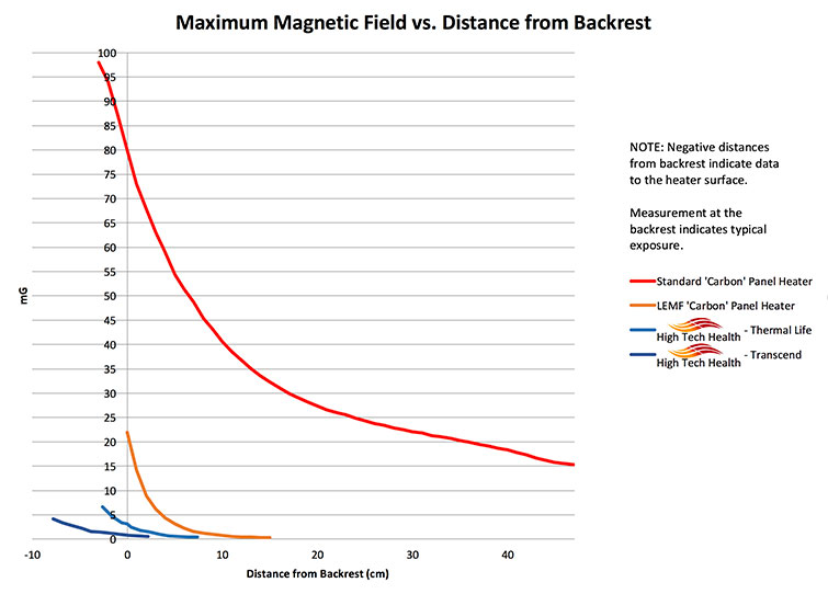 Chart Comparing Maximum Magnetic Fields